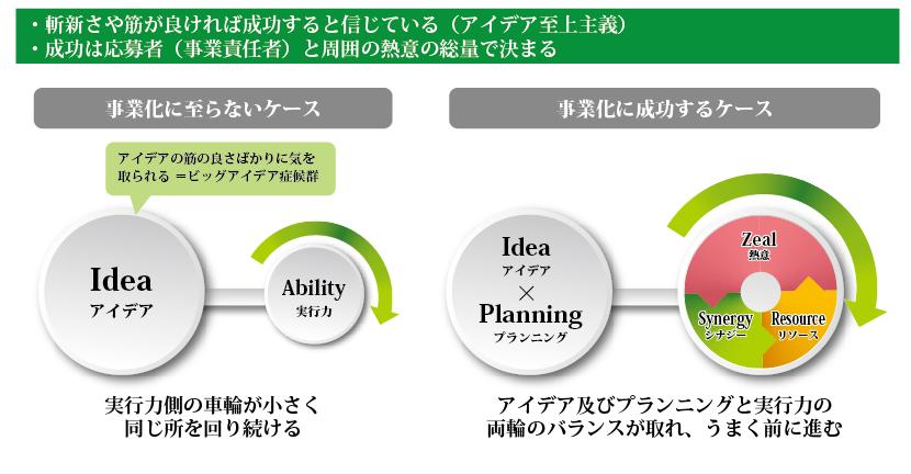 事業化に成功するケース:アイデア及びプランニングと実行力の両輪のバランスが取れ、うまく前に進む